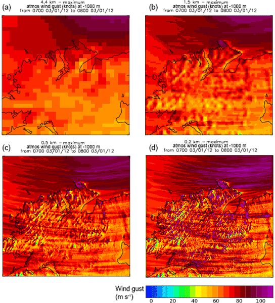 ASR - Current gust forecasting techniques, developments and